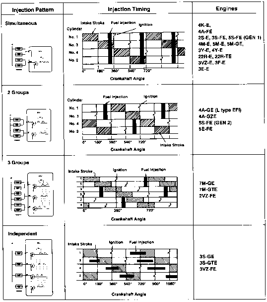 Fuel Injection Pattern And Injection Timing