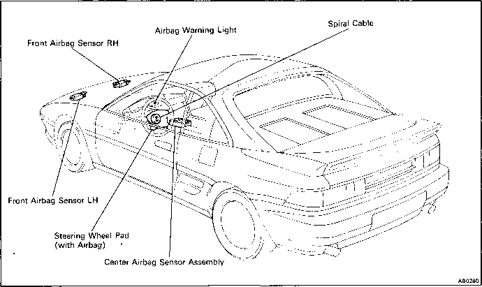 locations of airbag components
