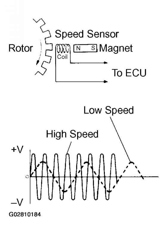 circuit inspection - toyota sequoia 2001 repair