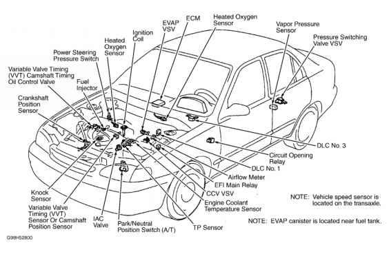 Computerized Engine Controls - Toyota Sequoia 2001 Repair