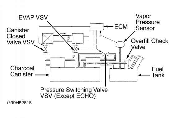 Vacuum Sensor Toyota Sequoia 2001 Repair Service Blogrhtoyotaguruus: 2001 Camry Vsv Location At Gmaili.net