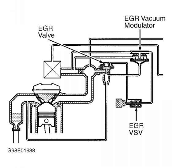 Exhaust Gas Recirculation Control on 1995 Toyota Camry Engine Diagram