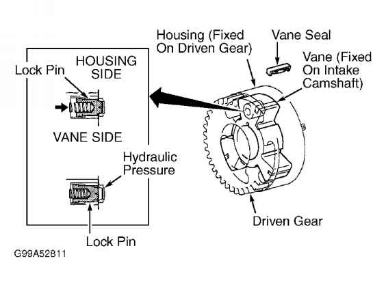 also be referred to as variable valve timing actuator or