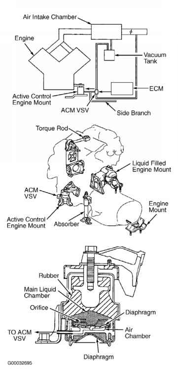 active control engine mount
