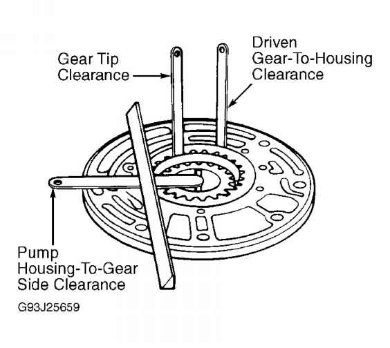 oil pump clearance specifications