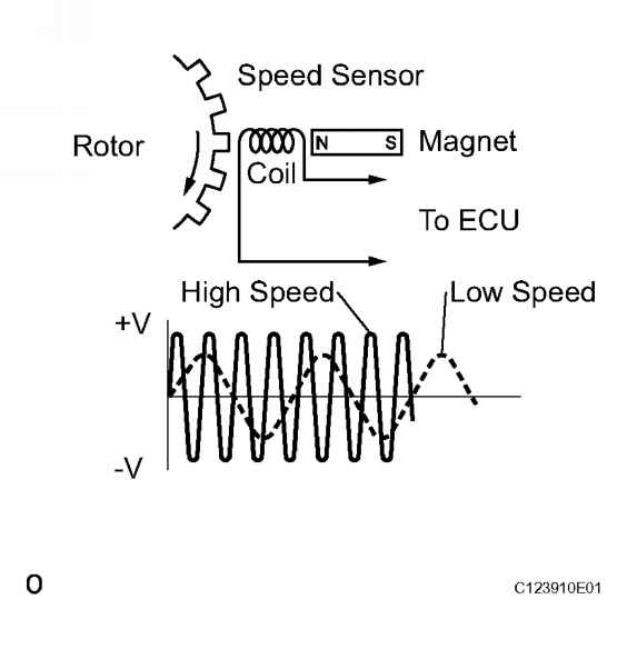 abs sensor schematic