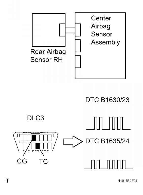 Diagnostic Trouble Code Chart Toyota Sequoia 2007 Repair