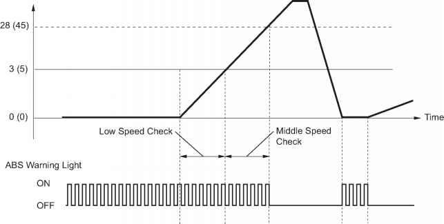 Yaris 2007 Emergency Brake And Abs Li  Toyota Yaris Manual